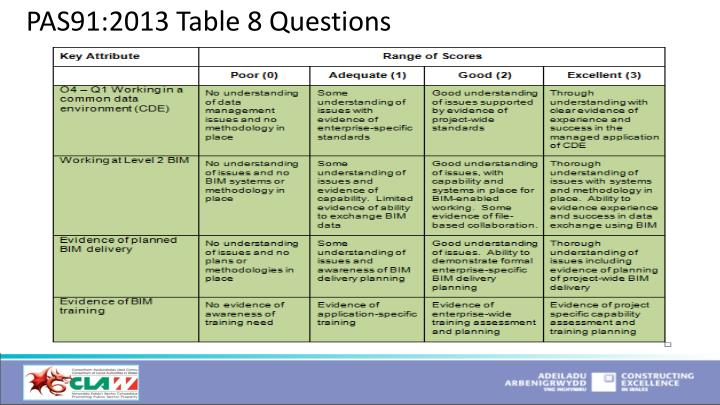 PAS91:2013 Table 8 Questions
