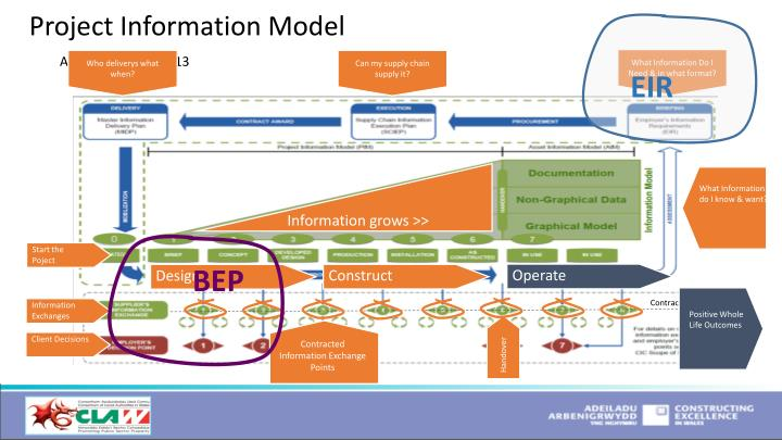 Project Information Model