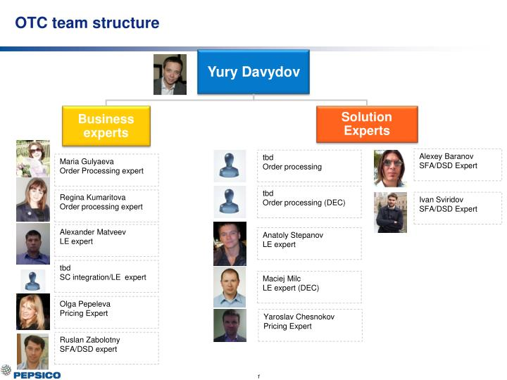 PPT - OTC team structure PowerPoint Presentation - ID:5972944