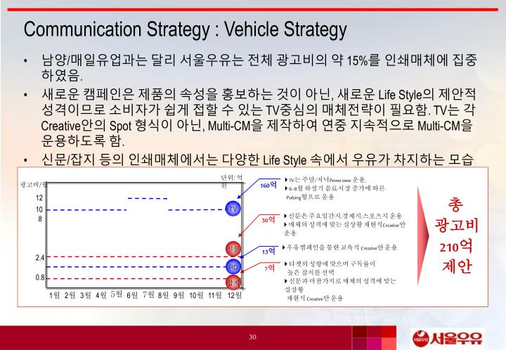 Communication Strategy : Vehicle Strategy