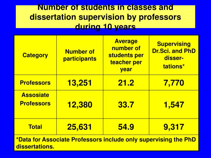 Number of students in classes and dissertation supervision by professors during 10 years