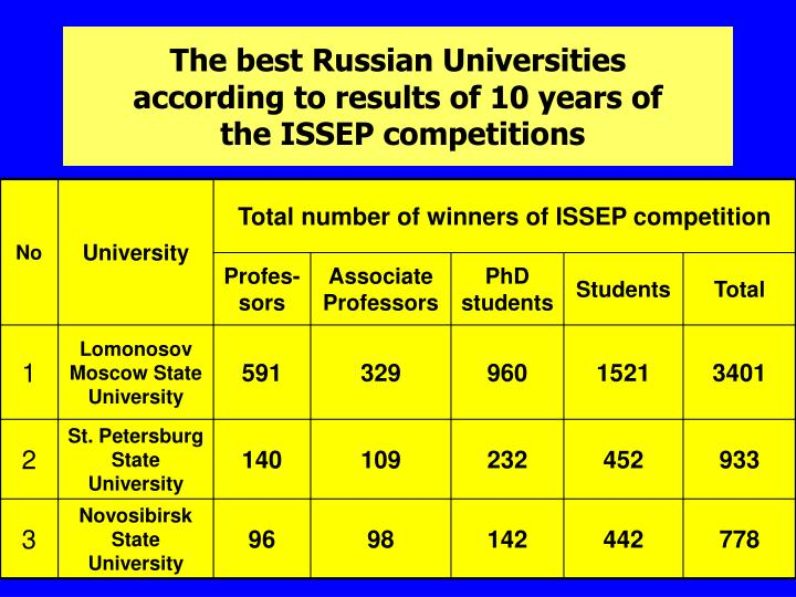 The best Russian Universities