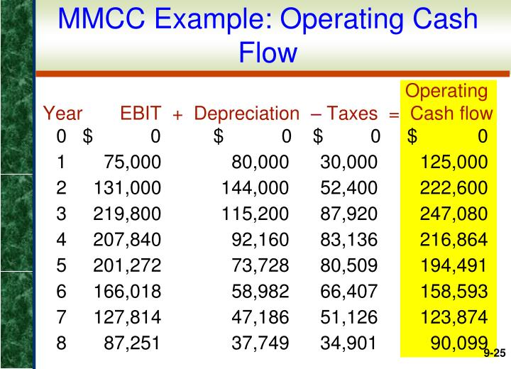 MMCC Example: Operating Cash Flow