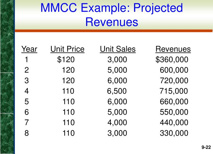 MMCC Example: Projected Revenues
