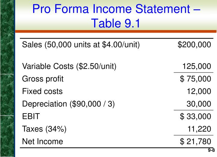 Pro Forma Income Statement – Table 9.1