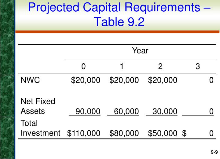 Projected Capital Requirements – Table 9.2