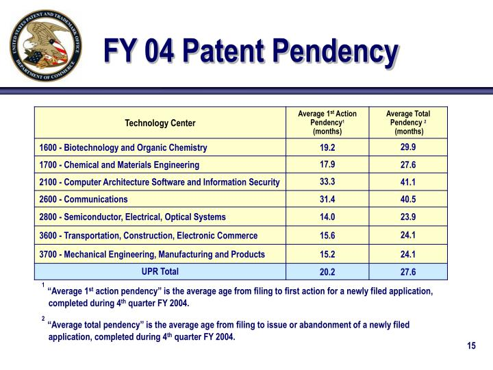 FY 04 Patent Pendency