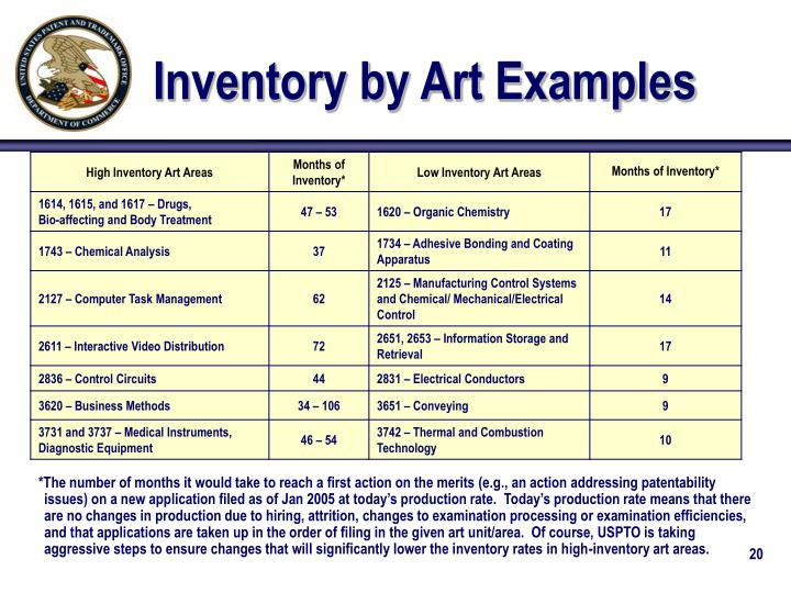 Inventory by Art Examples