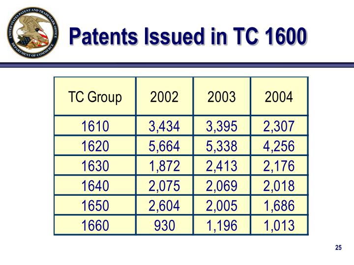Patents Issued in TC 1600