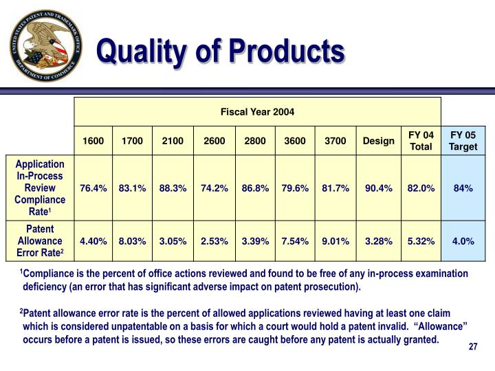 Quality of Products