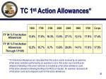 tc 1 st action allowances