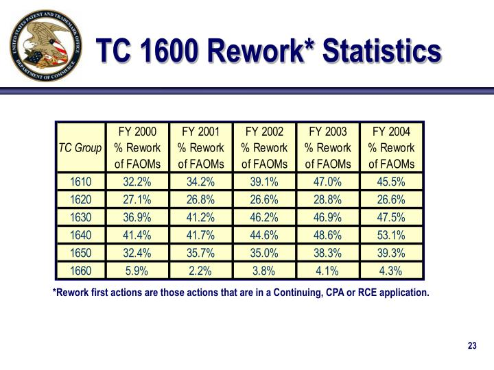 TC 1600 Rework* Statistics