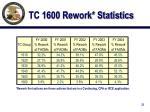 tc 1600 rework statistics