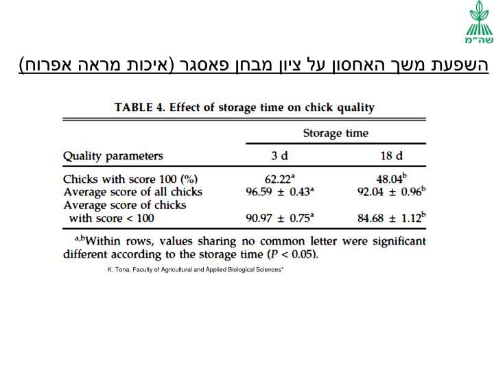 השפעת משך האחסון על ציון מבחן פאסגר (איכות מראה אפרוח)