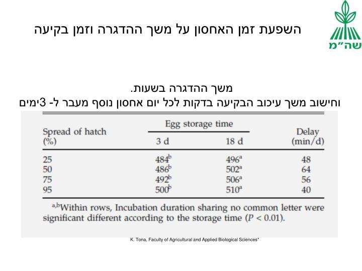 השפעת זמן האחסון על משך ההדגרה וזמן בקיעה
