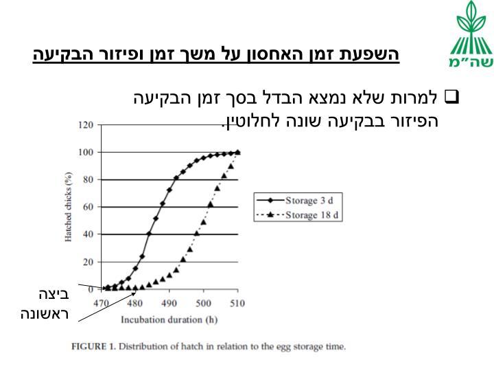 השפעת זמן האחסון על משך זמן ופיזור הבקיעה