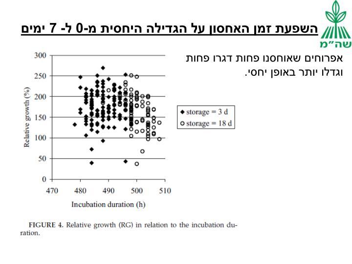 השפעת זמן האחסון על הגדילה היחסית מ-0 ל- 7 ימים