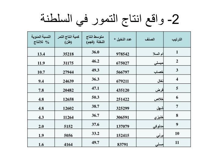 2- واقع انتاج التمور في السلطنة