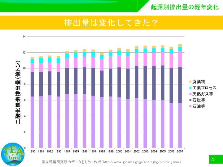 起源別排出量の経年変化