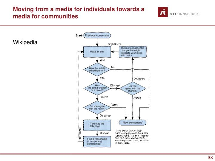 Moving from a media for individuals towards a media for communities