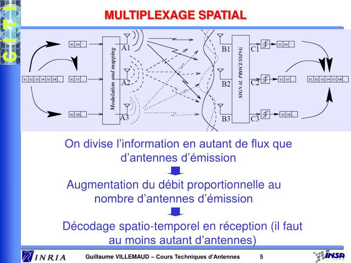 MULTIPLEXAGE SPATIAL