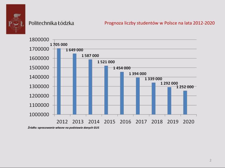 Prognoza liczby studentów w Polsce na lata 2012-2020
