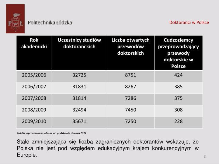Doktoranci w Polsce