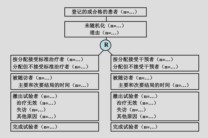 登记的或合格的患者(
