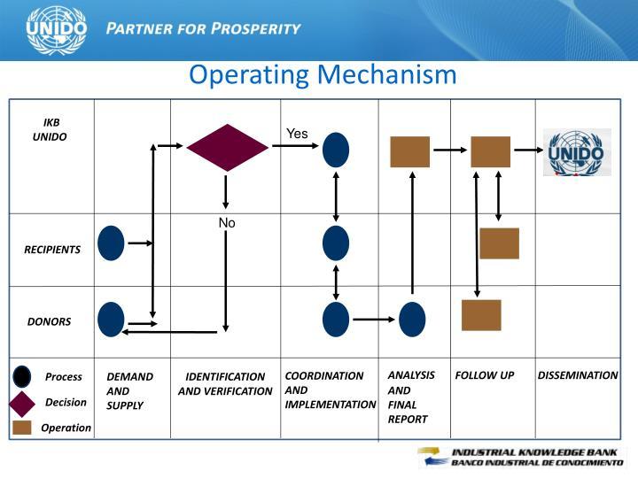 Operating Mechanism