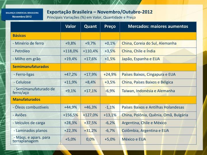 Exportação Brasileira – Novembro/Outubro-2012