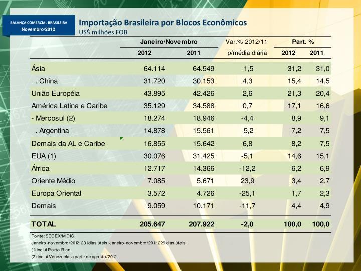 Importação Brasileira por Blocos Econômicos