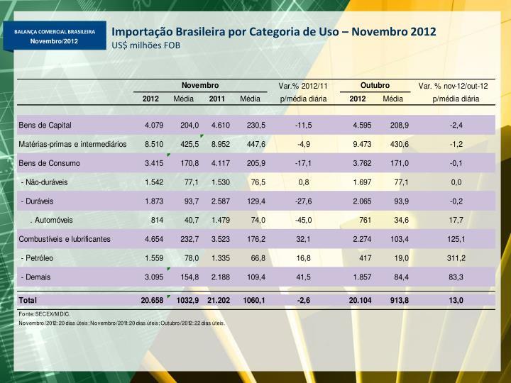 Importação Brasileira por Categoria de Uso – Novembro 2012