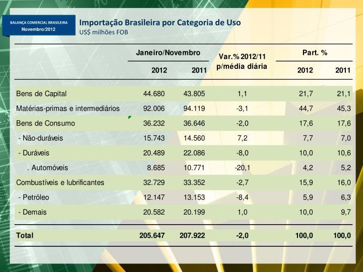 Importação Brasileira por Categoria de Uso