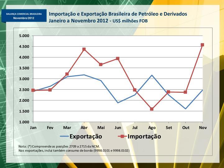 Importação e Exportação Brasileira de Petróleo e Derivados