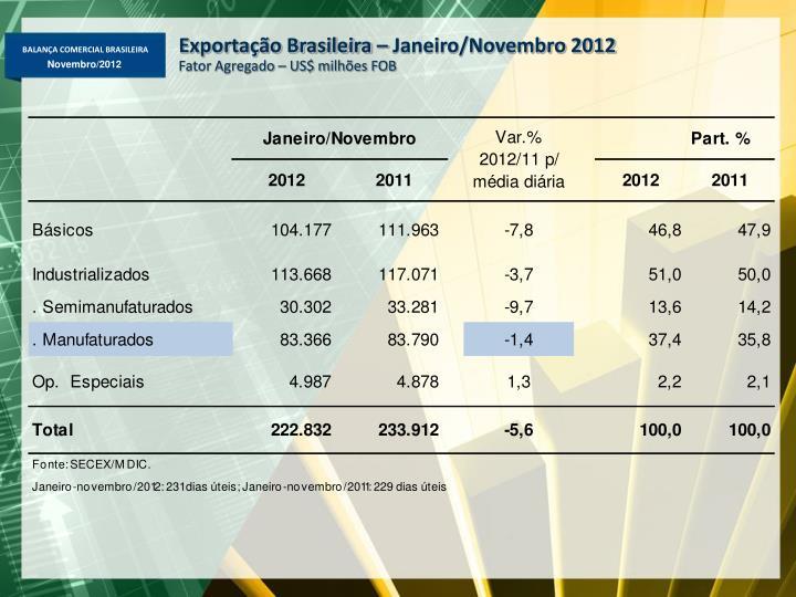 Exportação Brasileira – Janeiro/Novembro 2012