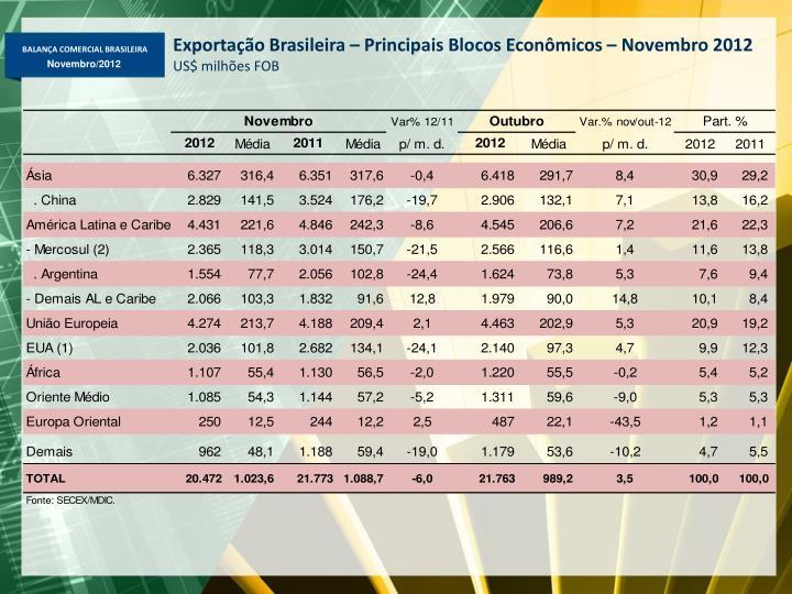 Exportação Brasileira – Principais Blocos Econômicos – Novembro 2012