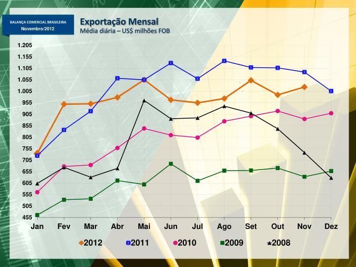 Exportação Mensal