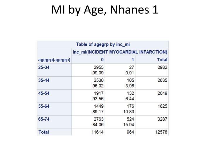MI by Age,
