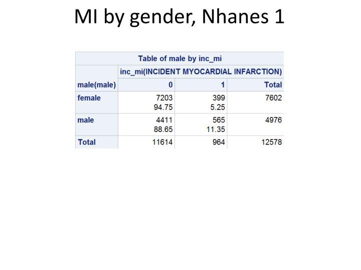 MI by gender,