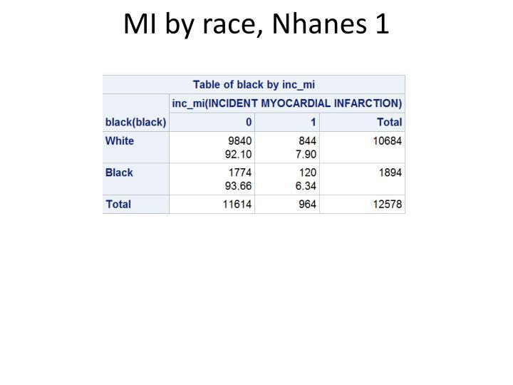 MI by race,