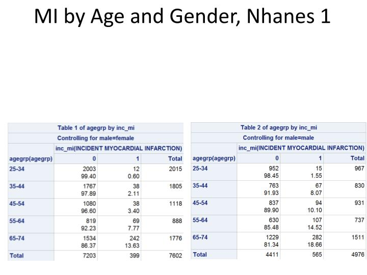 MI by Age and Gender,