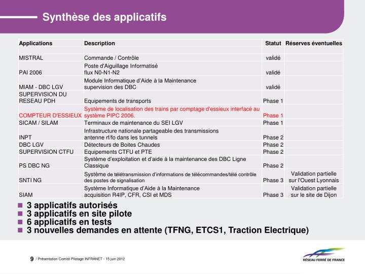 Synthèse des applicatifs