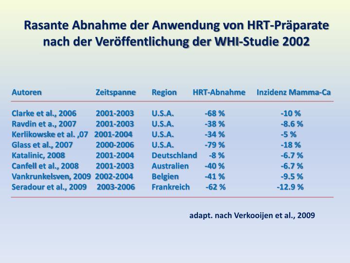 Rasante Abnahme der Anwendung von HRT-Präparate