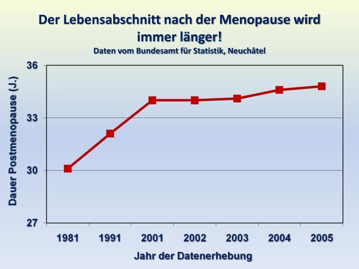 Der Lebensabschnitt nach der Menopause wird immer länger!