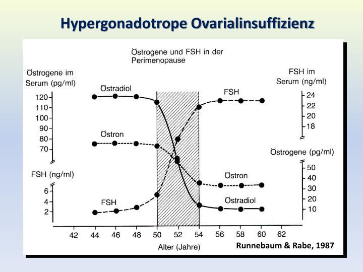 Hypergonadotrope Ovarialinsuffizienz