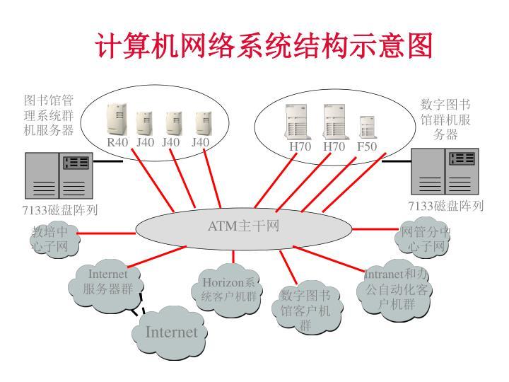 计算机网络系统结构示意图