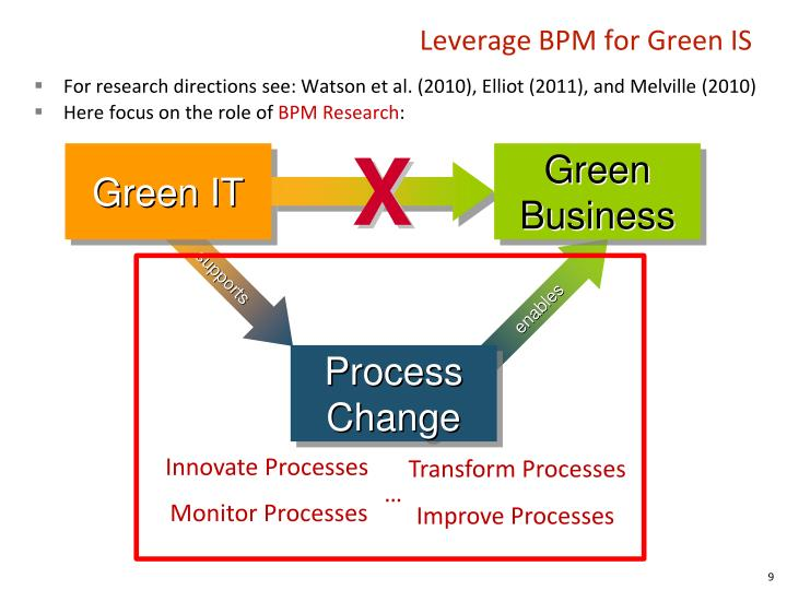 Leverage BPM for Green IS