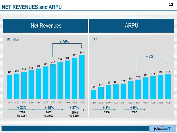 NET REVENUES and ARPU