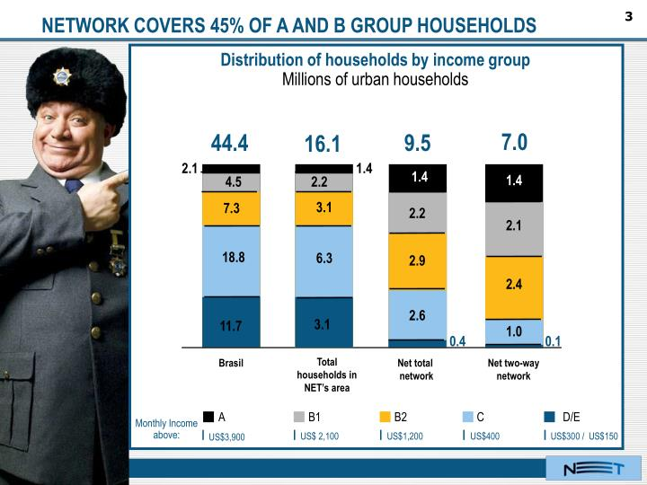 NETWORK COVERS 45% OF A AND B GROUP HOUSEHOLDS