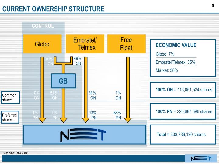 CURRENT OWNERSHIP STRUCTURE